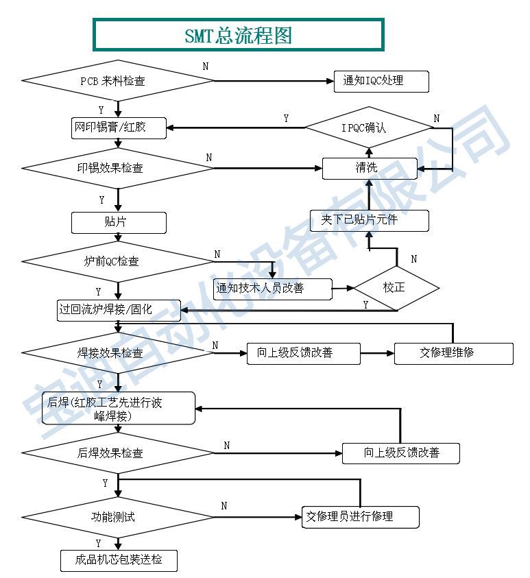 smt生产总流程图_宝迪自动化设备有限公司